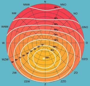 zonnepanelen-hengelo-instralingsfactor